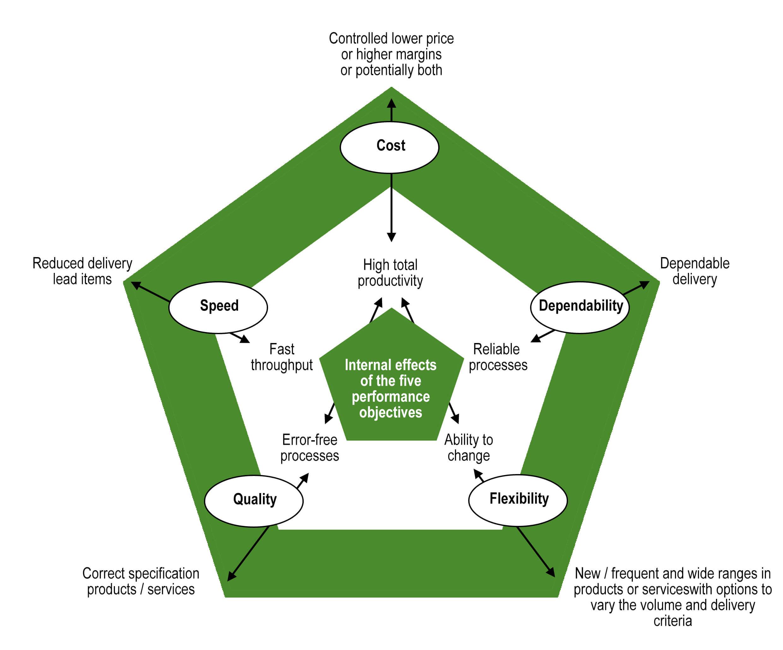 Five Performance Objectives | Smart Turnaround